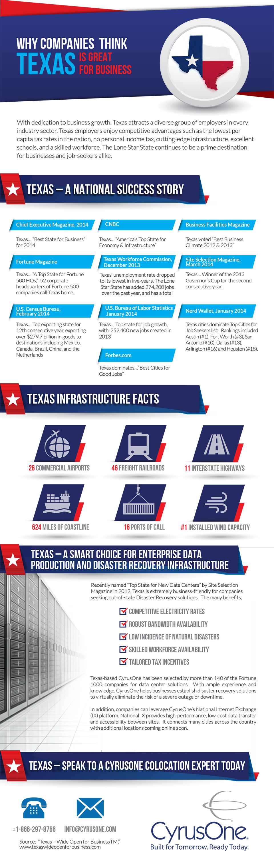 CyrusOne_Bigger In Texas Infographic