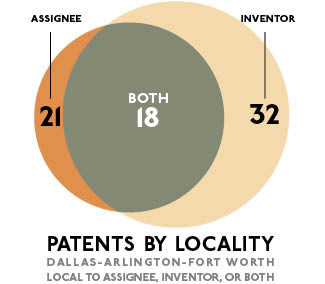 Venn Diagram for USPTO Patents Granted in Dallas-Fort Worth-Arlington for week of 9/26/17