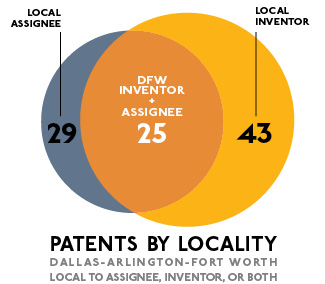Dallas Invents: 97 Patents Granted for Week of Nov  14