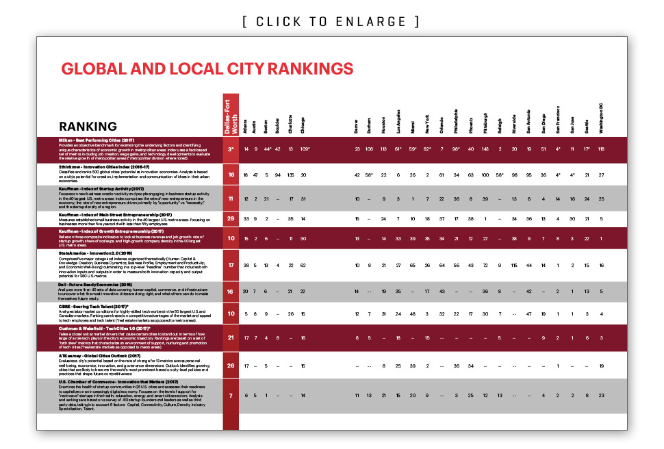 Global and local city rankings