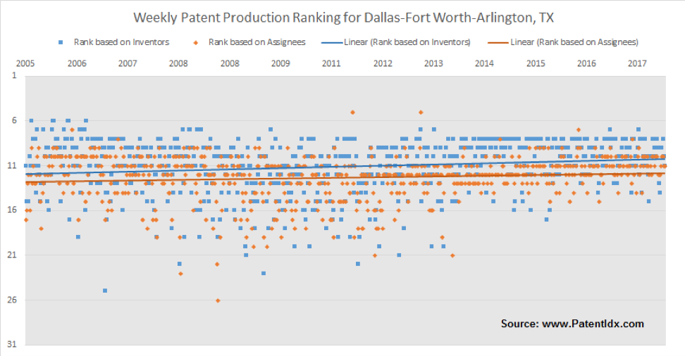North Texas is rising in the national rankings. This chart plots the relative weekly ranking of the Dallas-Fort Worth-Arlington metro area. The ranks are relative to the top 250 US metros and are based on the number of patents attributed to inventors in the region and attributed to assignees (companies) in the region – for the given week.