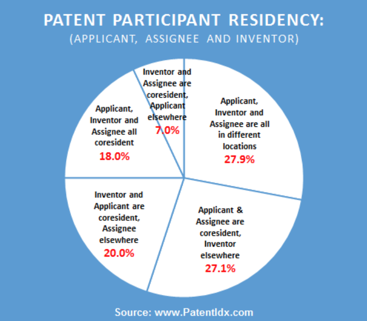 Patent participant residency based on based on U.S. Patents, with U.S.-based companies, for the 5.5 years from Jan 2013 to July 2018.