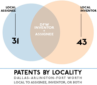 Dallas Invents: 97 Patents Granted for Week of March 12