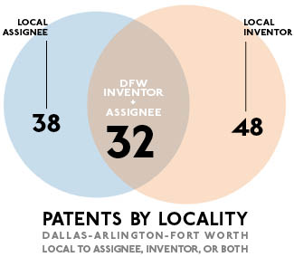 Dallas Invents: 118 Patents Granted for Week of April 30 » Dallas
