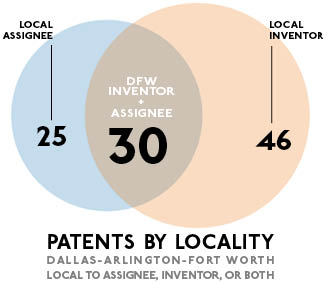 Dallas Invents: 101 Patents Granted for Week of June 18