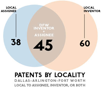 Dallas Invents: 143 Patents Granted for Week of July 2