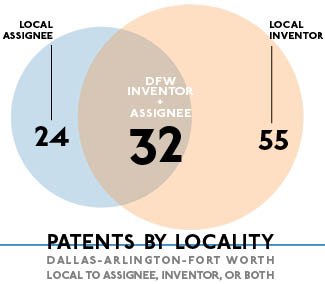 Dallas Invents: 111 Patents Granted for Week of July 23 » Dallas